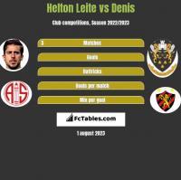 Helton Leite vs Denis h2h player stats