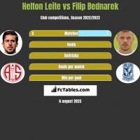 Helton Leite vs Filip Bednarek h2h player stats