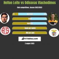 Helton Leite vs Odisseas Vlachodimos h2h player stats