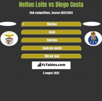 Helton Leite vs Diego Costa h2h player stats