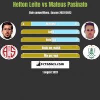 Helton Leite vs Mateus Pasinato h2h player stats