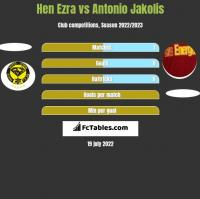 Hen Ezra vs Antonio Jakolis h2h player stats