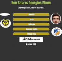 Hen Ezra vs Georgios Efrem h2h player stats