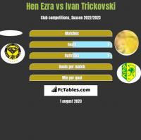 Hen Ezra vs Ivan Trickovski h2h player stats
