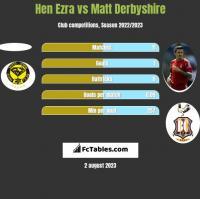 Hen Ezra vs Matt Derbyshire h2h player stats