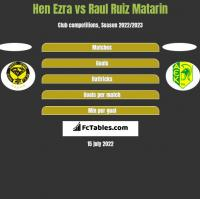 Hen Ezra vs Raul Ruiz Matarin h2h player stats