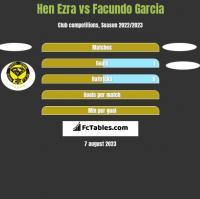 Hen Ezra vs Facundo Garcia h2h player stats
