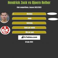 Hendrick Zuck vs Bjoern Rother h2h player stats