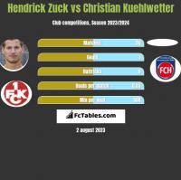 Hendrick Zuck vs Christian Kuehlwetter h2h player stats