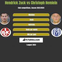 Hendrick Zuck vs Christoph Hemlein h2h player stats