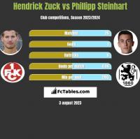 Hendrick Zuck vs Phillipp Steinhart h2h player stats
