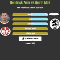 Hendrick Zuck vs Quirin Moll h2h player stats