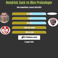 Hendrick Zuck vs Rico Preissinger h2h player stats