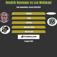 Hendrik Bonmann vs Leo Weinkauf h2h player stats