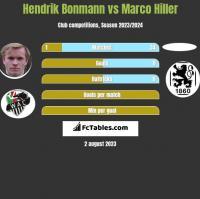 Hendrik Bonmann vs Marco Hiller h2h player stats
