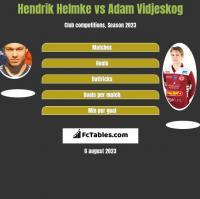 Hendrik Helmke vs Adam Vidjeskog h2h player stats