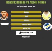 Hendrik Helmke vs Akseli Pelvas h2h player stats