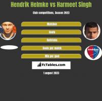 Hendrik Helmke vs Harmeet Singh h2h player stats