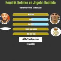 Hendrik Helmke vs Jagoba Beobide h2h player stats