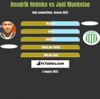 Hendrik Helmke vs Joni Maekelae h2h player stats