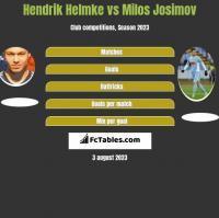 Hendrik Helmke vs Milos Josimov h2h player stats
