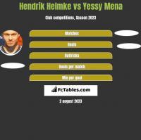 Hendrik Helmke vs Yessy Mena h2h player stats
