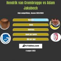 Hendrik van Crombrugge vs Adam Jakubech h2h player stats