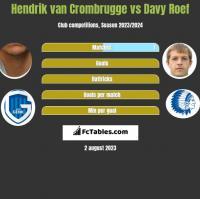 Hendrik van Crombrugge vs Davy Roef h2h player stats