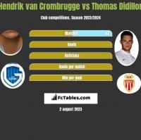 Hendrik van Crombrugge vs Thomas Didillon h2h player stats