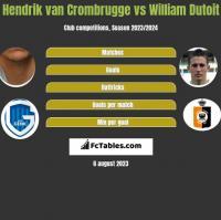 Hendrik van Crombrugge vs William Dutoit h2h player stats