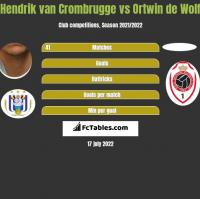 Hendrik van Crombrugge vs Ortwin de Wolf h2h player stats