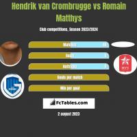 Hendrik van Crombrugge vs Romain Matthys h2h player stats
