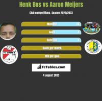 Henk Bos vs Aaron Meijers h2h player stats