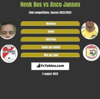 Henk Bos vs Anco Jansen h2h player stats