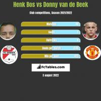 Henk Bos vs Donny van de Beek h2h player stats