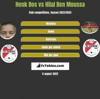 Henk Bos vs Hilal Ben Moussa h2h player stats