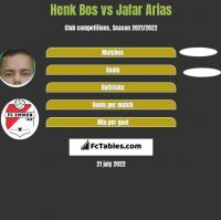 Henk Bos vs Jafar Arias h2h player stats