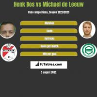 Henk Bos vs Michael de Leeuw h2h player stats