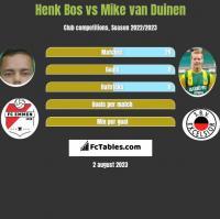 Henk Bos vs Mike van Duinen h2h player stats