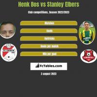 Henk Bos vs Stanley Elbers h2h player stats