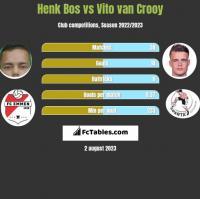 Henk Bos vs Vito van Crooy h2h player stats