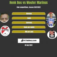 Henk Bos vs Wouter Marinus h2h player stats