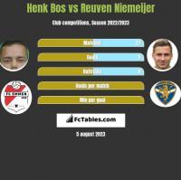 Henk Bos vs Reuven Niemeijer h2h player stats
