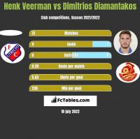 Henk Veerman vs Dimitrios Diamantakos h2h player stats