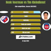 Henk Veerman vs Tim Kleindienst h2h player stats