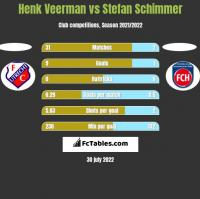 Henk Veerman vs Stefan Schimmer h2h player stats