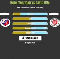 Henk Veerman vs David Otto h2h player stats