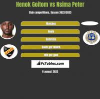 Henok Goitom vs Nsima Peter h2h player stats