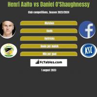 Henri Aalto vs Daniel O'Shaughnessy h2h player stats