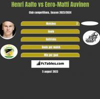 Henri Aalto vs Eero-Matti Auvinen h2h player stats